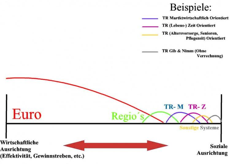 Grafik zur Ausrichtung der Systeme